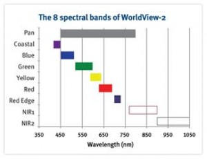 worldview_2_spectral_bands